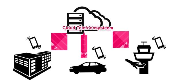 cloud_phone