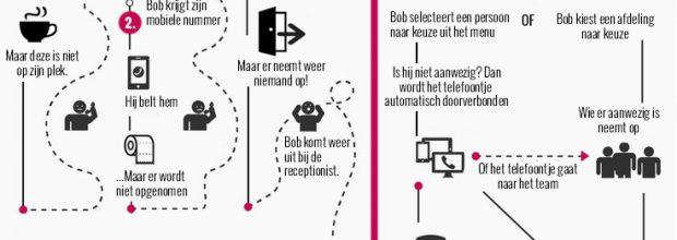"""Infographic: Geef klanten niet de """"runaround"""" als het gaat om communicatie"""